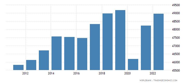 canada gdp per capita ppp constant 2005 international dollar wb data