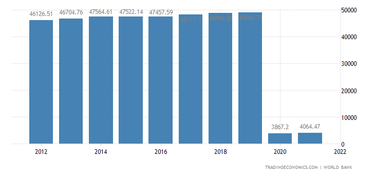 Canada GDP per capita PPP