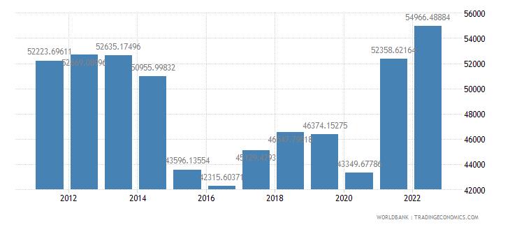 canada gdp per capita us dollar wb data