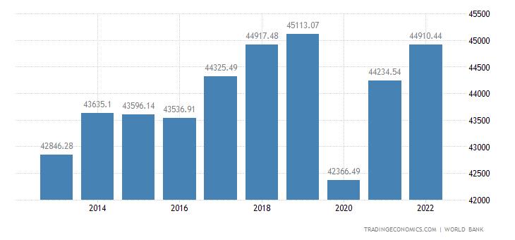 Canada GDP per capita