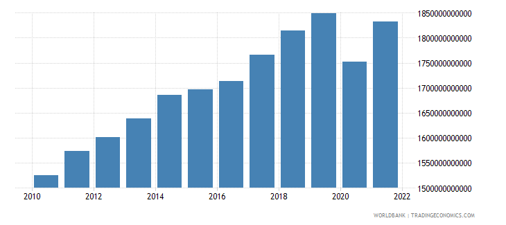 canada gdp ppp constant 2005 international dollar wb data
