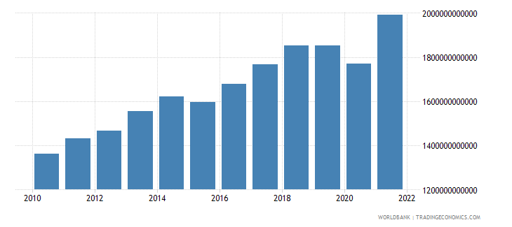 canada gdp ppp us dollar wb data