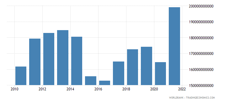 canada gdp us dollar wb data