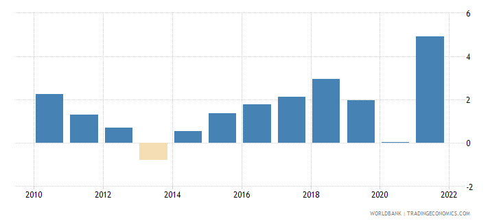 canada general government final consumption expenditure annual percent growth wb data