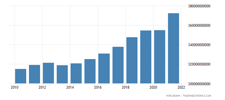 canada general government final consumption expenditure constant 2000 us dollar wb data