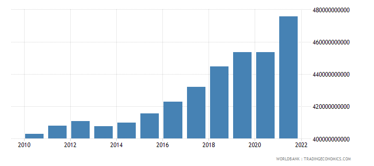 canada general government final consumption expenditure constant lcu wb data