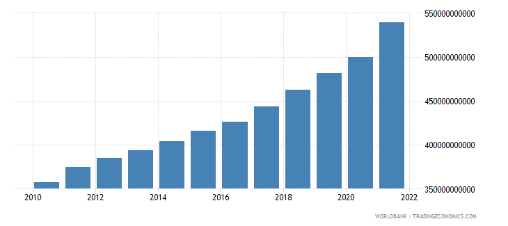 canada general government final consumption expenditure current lcu wb data