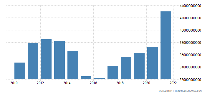 canada general government final consumption expenditure us dollar wb data