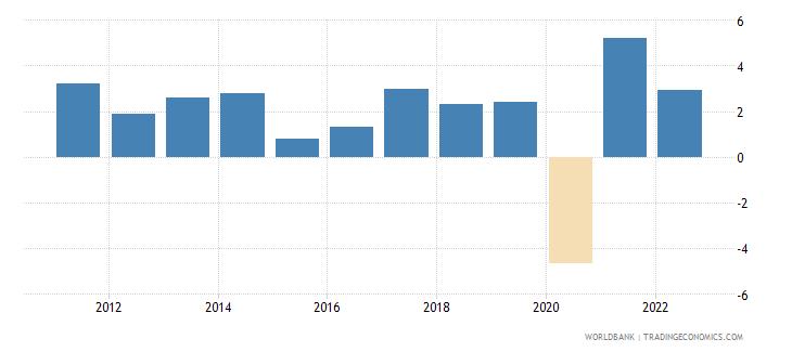 canada gni growth annual percent wb data