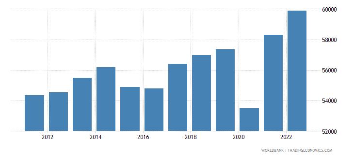 canada gni per capita constant lcu wb data