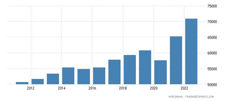 canada gni per capita current lcu wb data