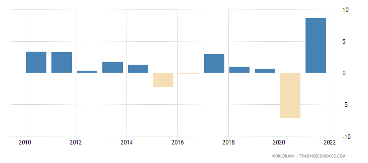canada gni per capita growth annual percent wb data