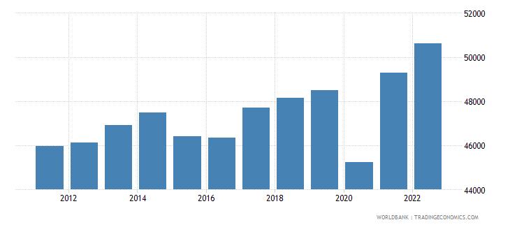 canada gni per capita ppp constant 2011 international $ wb data