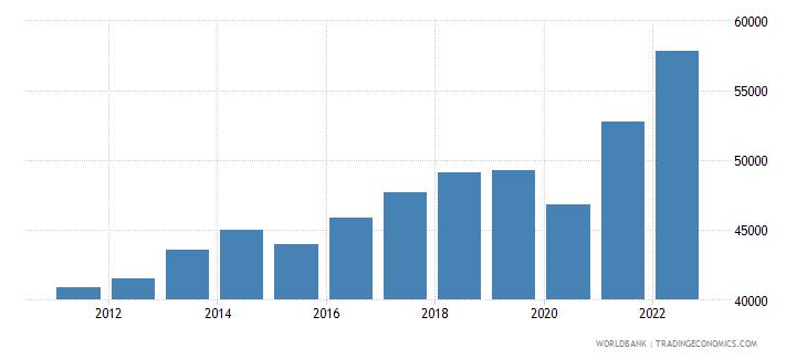 canada gni per capita ppp us dollar wb data