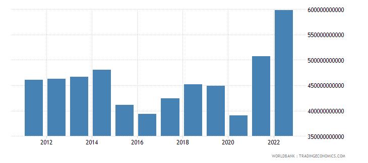 canada goods exports bop us dollar wb data