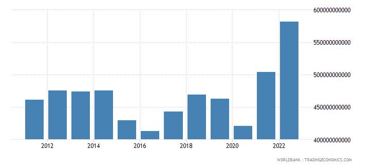 canada goods imports bop us dollar wb data