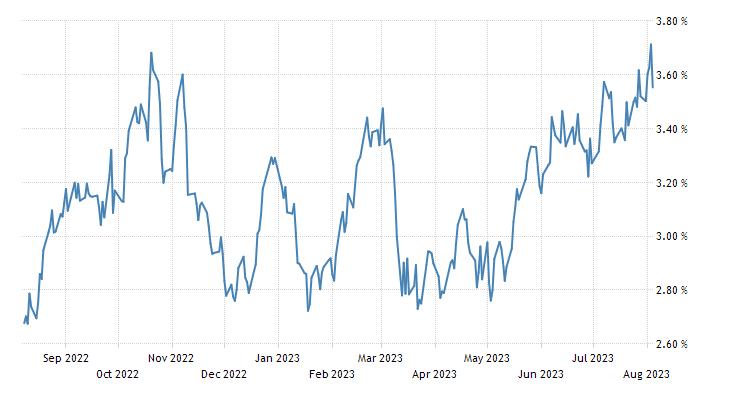 Canada Government Bond 10Y