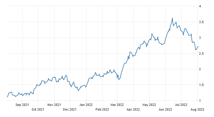Canada Government Bond 10Y