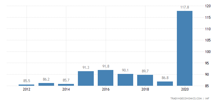 Canada Government Gross Debt to GDP