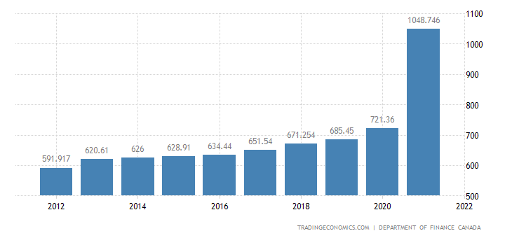 Canada Government Debt