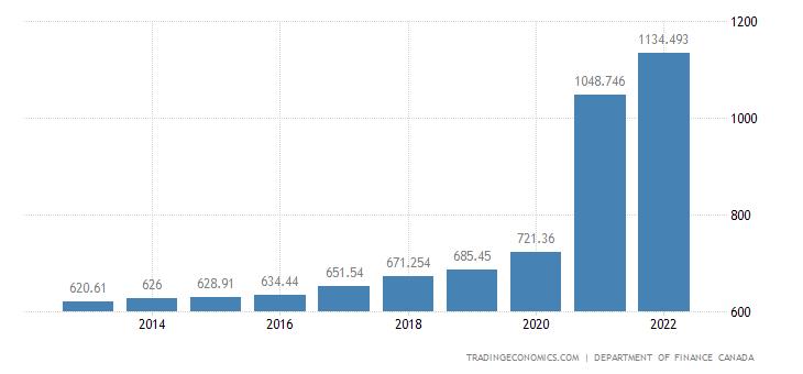 Canada Government Debt