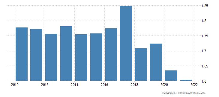canada government effectiveness estimate wb data