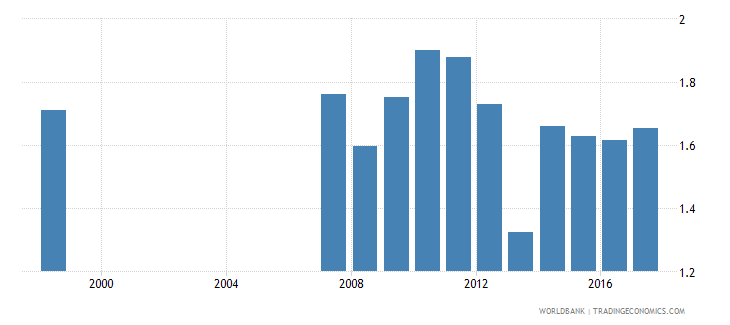 canada government expenditure on tertiary education as percent of gdp percent wb data