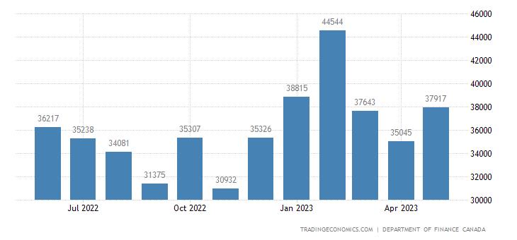 Canada Government Revenues