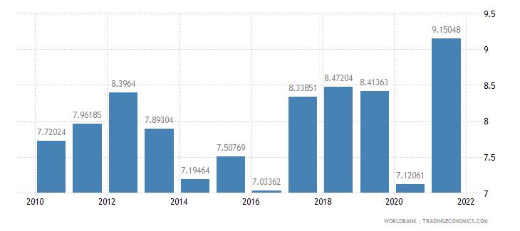 canada grants and other revenue percent of revenue wb data