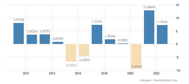 canada gross capital formation annual percent growth wb data