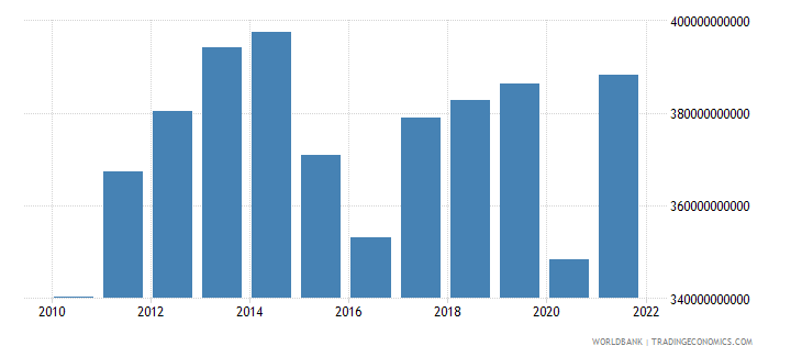 canada gross capital formation constant 2000 us dollar wb data