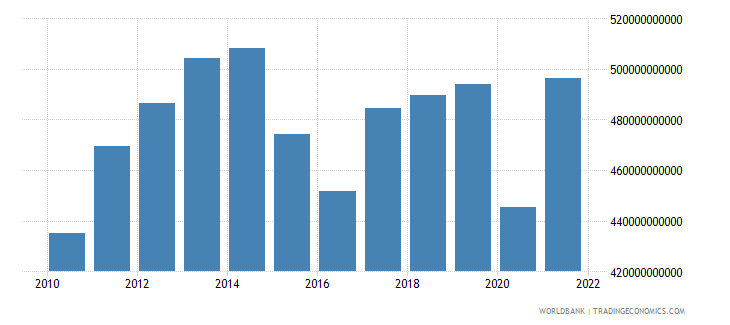 canada gross capital formation constant lcu wb data