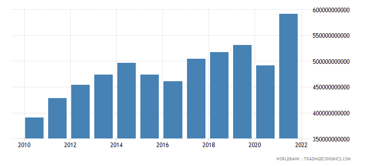 canada gross capital formation current lcu wb data