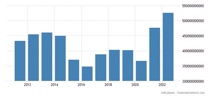 canada gross capital formation us dollar wb data