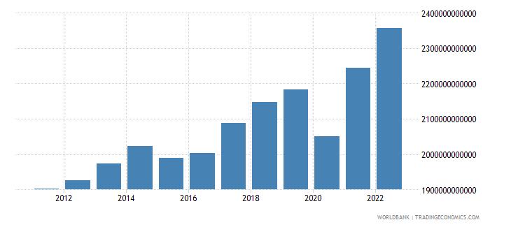canada gross domestic income constant lcu wb data