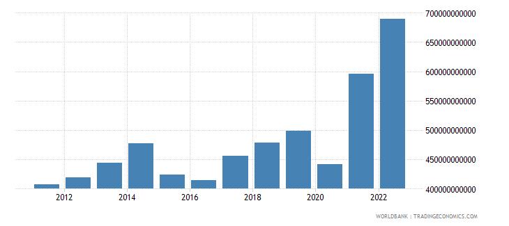 canada gross domestic savings current lcu wb data