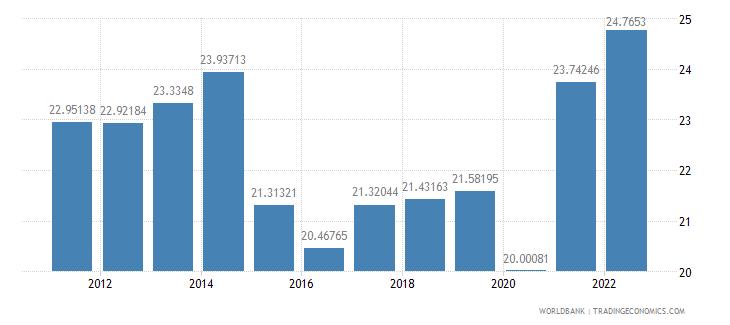canada gross domestic savings percent of gdp wb data