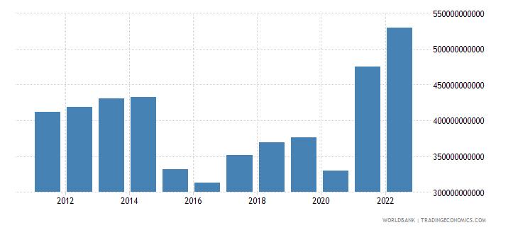 canada gross domestic savings us dollar wb data
