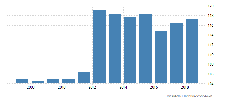 canada gross enrolment ratio upper secondary male percent wb data