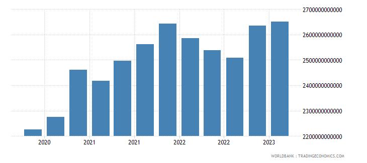 canada gross ext debt pos  all sectors all maturities all instruments usd dect wb data