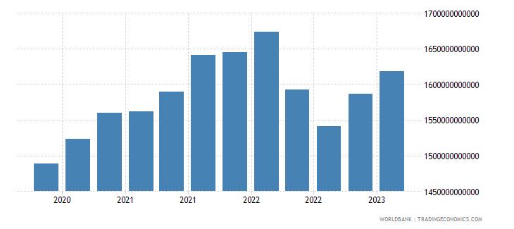 canada gross ext debt pos  all sectors long term all instruments usd wb data