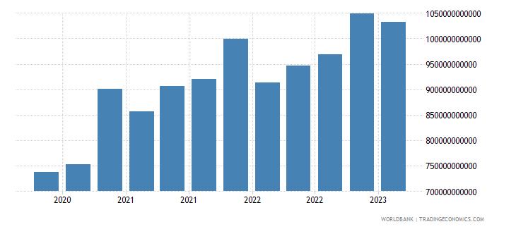 canada gross ext debt pos  all sectors short term all instruments usd wb data