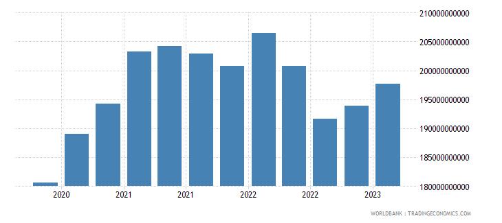 canada gross ext debt pos  di intercom lending all maturities all instruments usd wb data