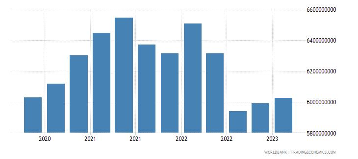 canada gross ext debt pos  other sectors short term other debt liabilities usd wb data