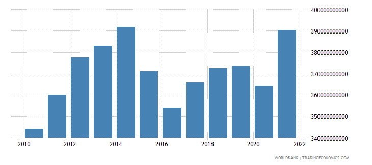 canada gross fixed capital formation constant 2000 us dollar wb data