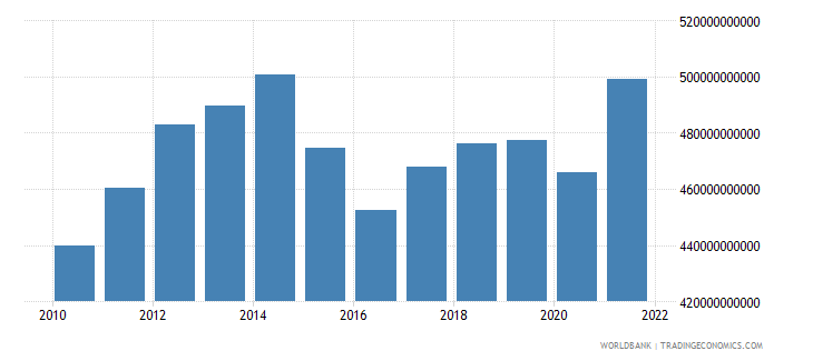 canada gross fixed capital formation constant lcu wb data