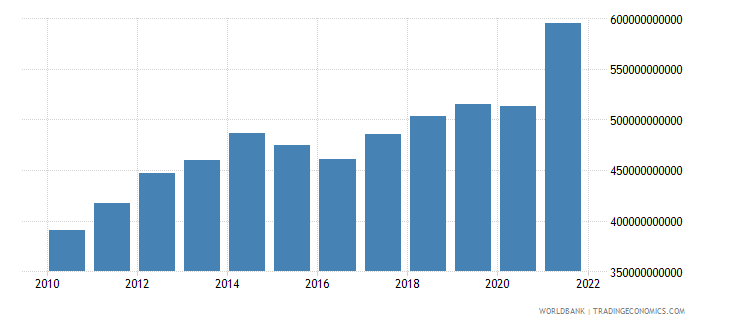 canada gross fixed capital formation current lcu wb data
