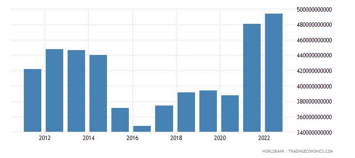 canada gross fixed capital formation us dollar wb data