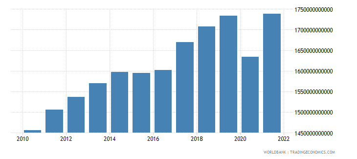 canada gross national expenditure constant 2000 us dollar wb data