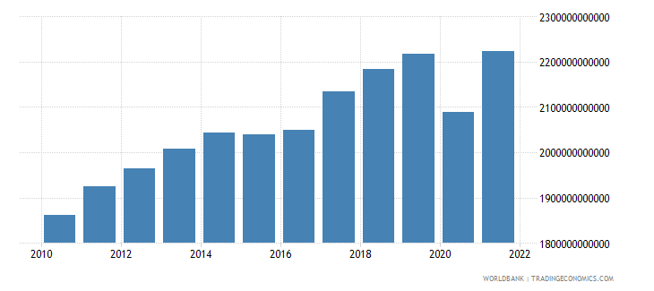 canada gross national expenditure constant lcu wb data